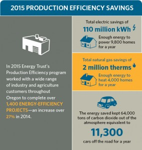 Production efficiency savings graphic. 110 million annual kWh saved, 2 million annual therms of natural gas savings. total energy savings equaled 11,300 cars off the road