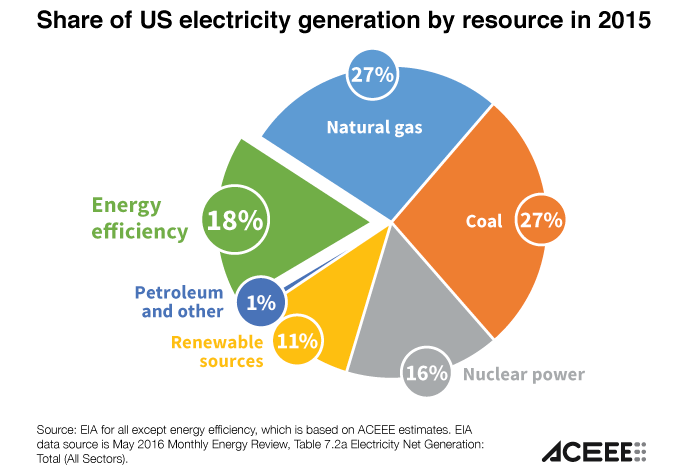 graph of US electricity generation by resource in 2015. 27% Natural Gas, 27% coal, 18% energy efficiency, 16% nuclear power, 11% renewable sources, 1% petroleum and other