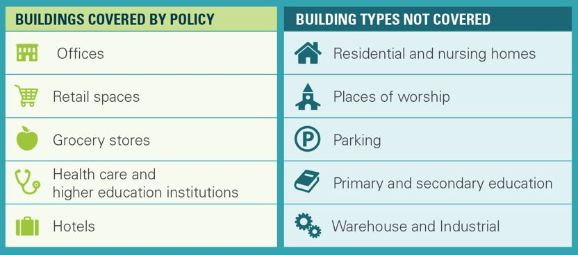 Buildings covered by policy: Offices, retail space, grocery stores, health care and higher education institutions, and hotels. Building types not covered: residential and nursing homes, places of worship, parking, primary and secondary education, warehouse and industrial.