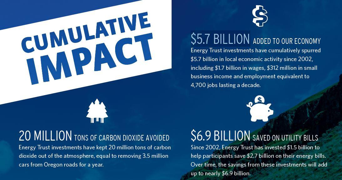 cumulative impact graphic