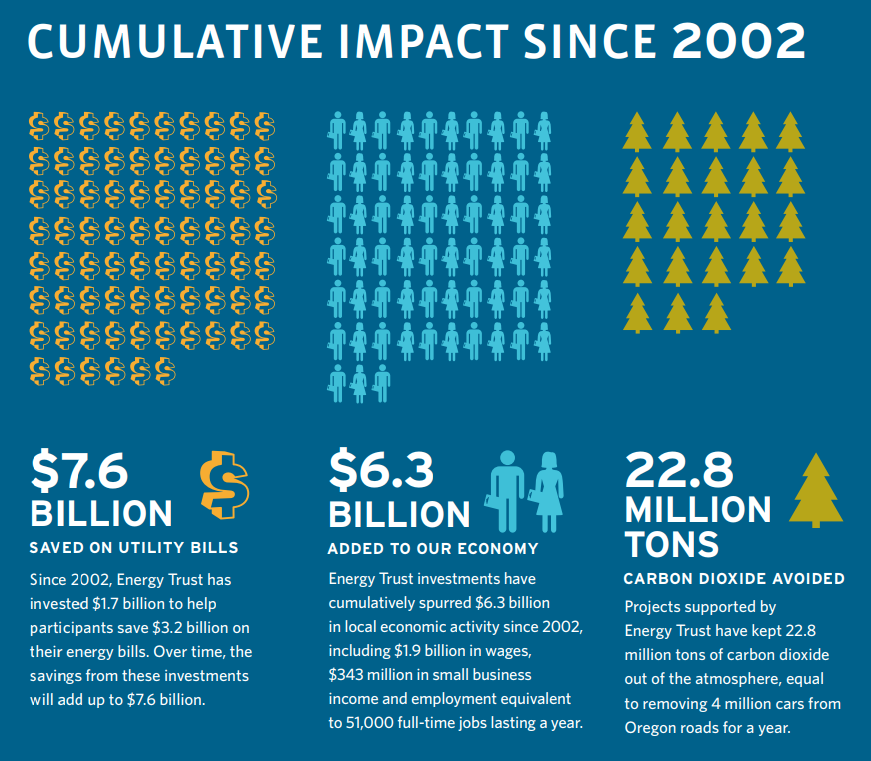 7.6 billion saved on utility bills. 6.7 billion added to our economy, 22.8 million tons