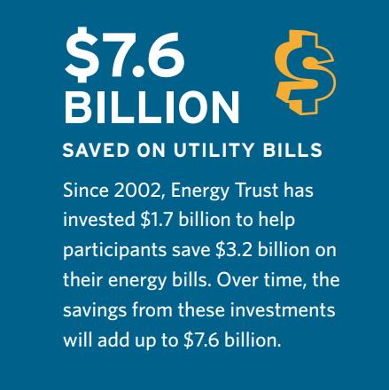 7.6 billion saved on utility bills
