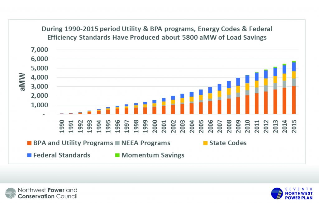 a bar graph showing growing load savings beginning in 1990 up to 2015