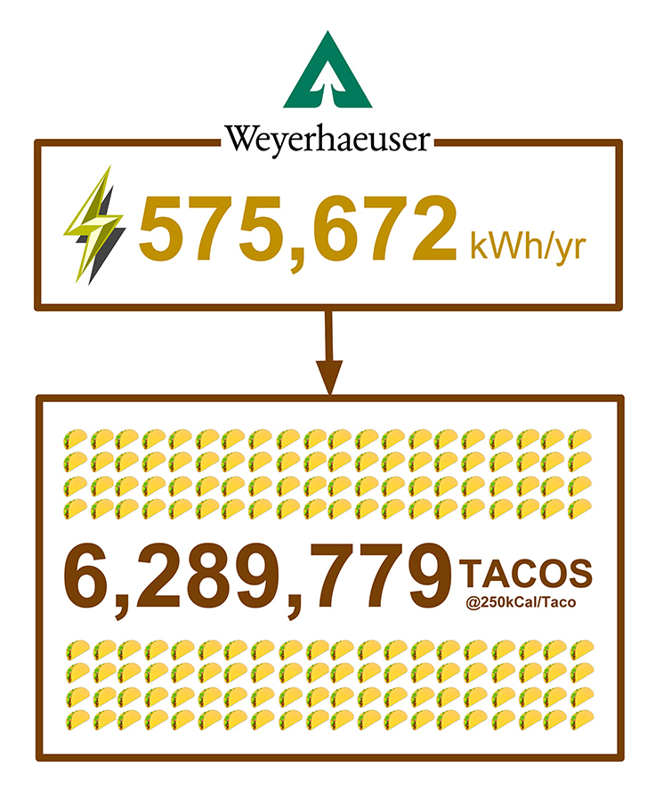 a chart showing how many tacos equal electrical savings