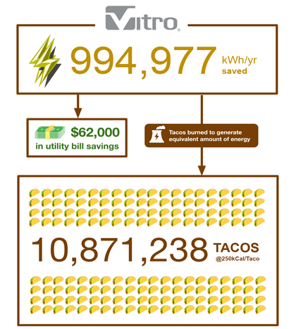 a graph showing how much energy (measured in tacos) Vitro is saving